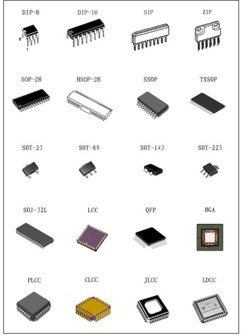 Various Types Of Integrated Circuit Packages